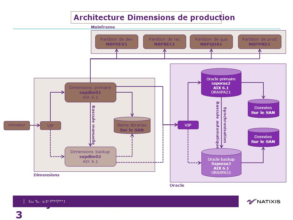 26 mars 2017 Architecture Dimensions de production Dimensions backup