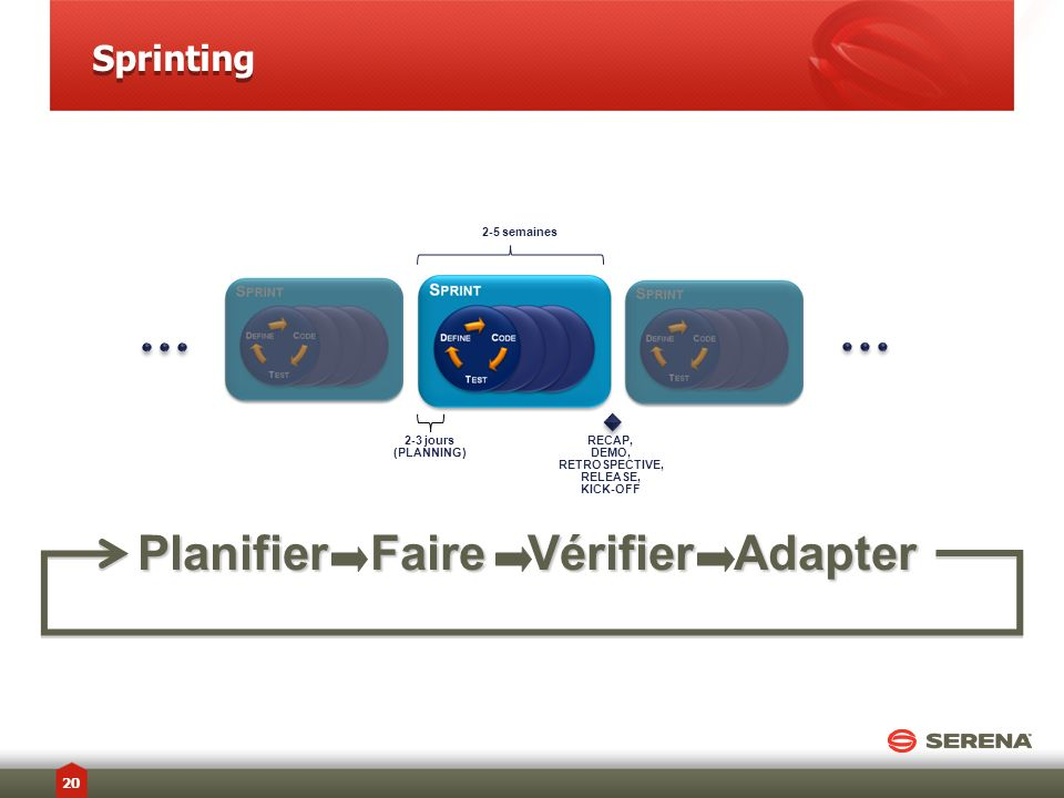Planifier Faire Vérifier Adapter