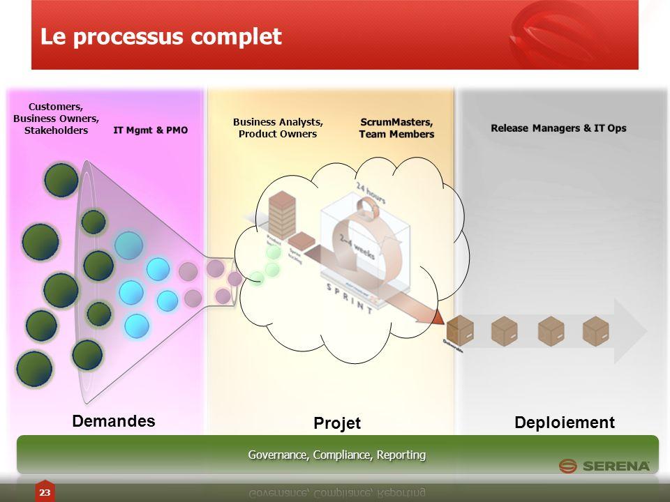 Le processus complet Demandes Projet Deploiement