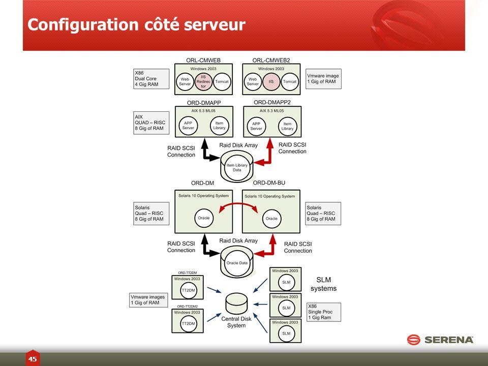 Configuration côté serveur