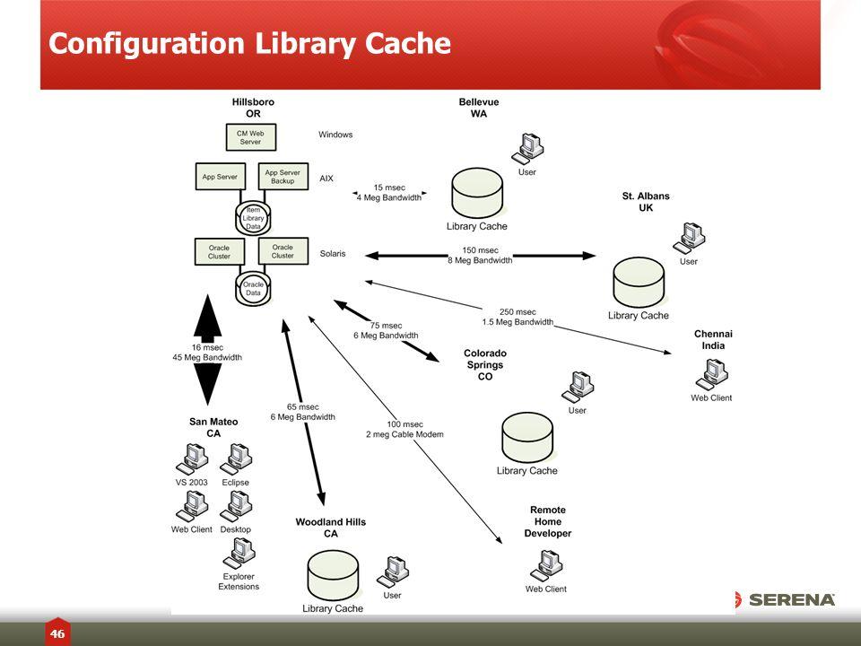 Configuration Library Cache