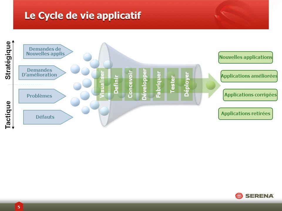 Le Cycle de vie applicatif