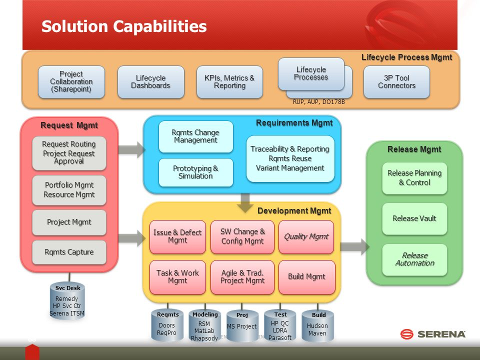 Solution Capabilities