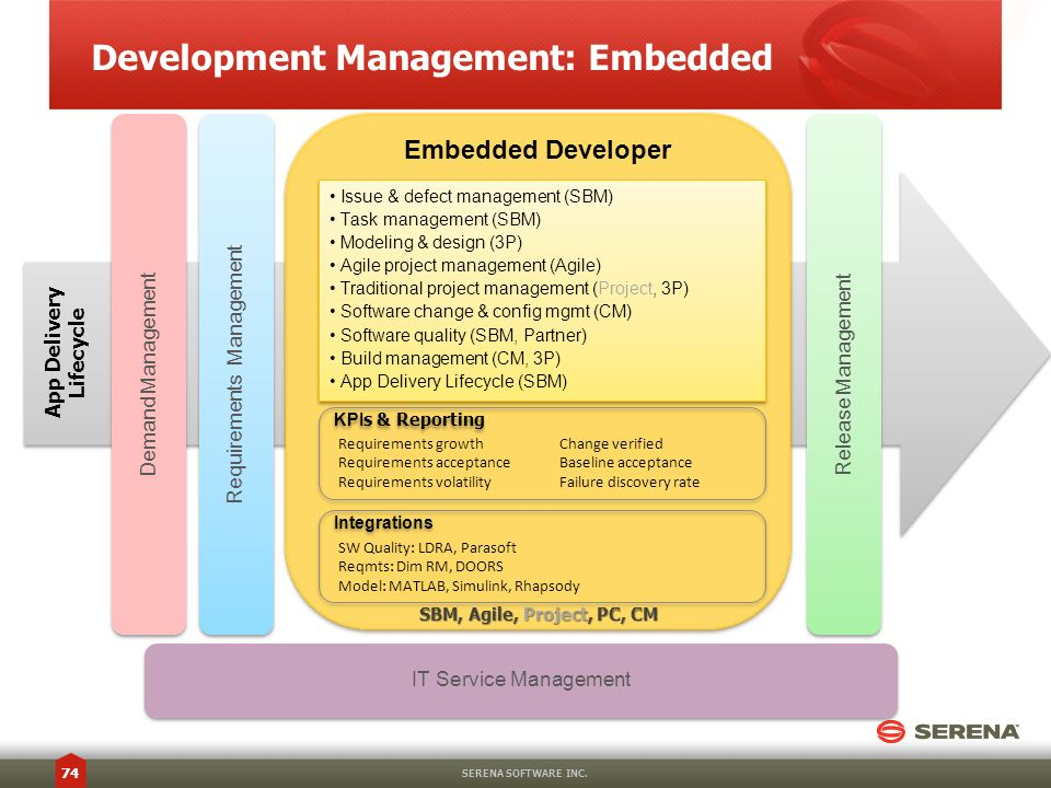 Development Management: Embedded