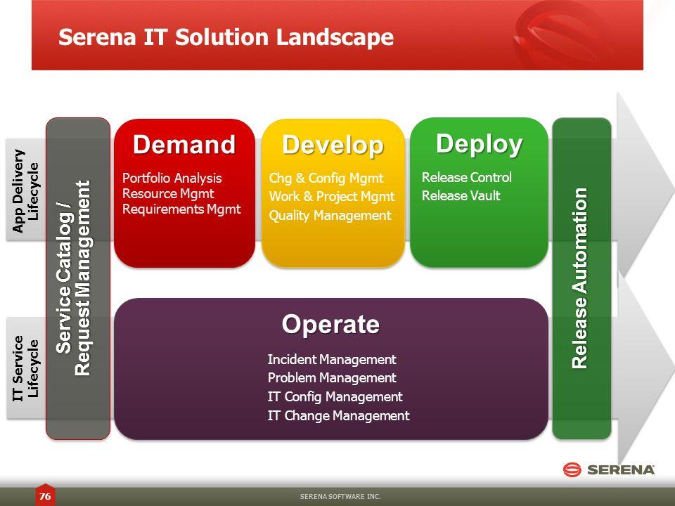 Serena IT Solution Landscape