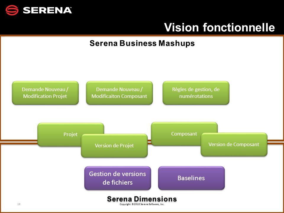 Serena Business Mashups