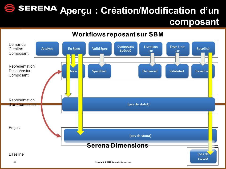 Aperçu : Création/Modification d'un composant
