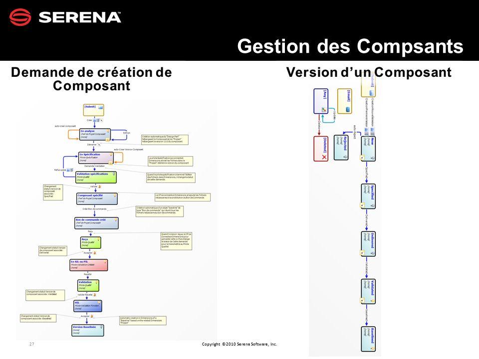 Demande de création de Composant Version d'un Composant