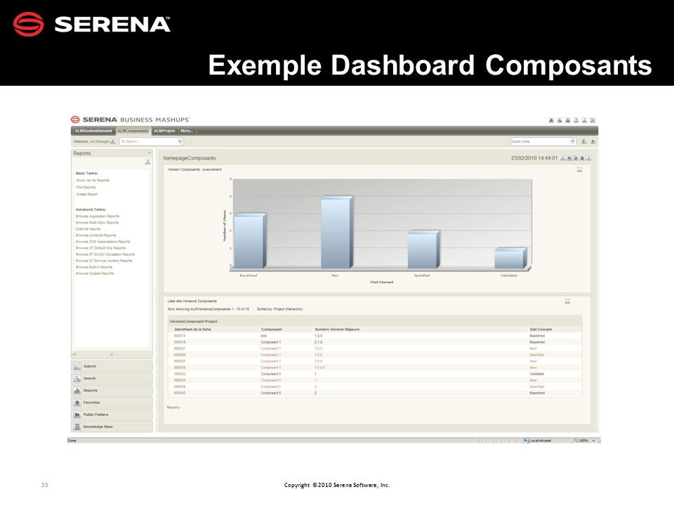 Exemple Dashboard Composants