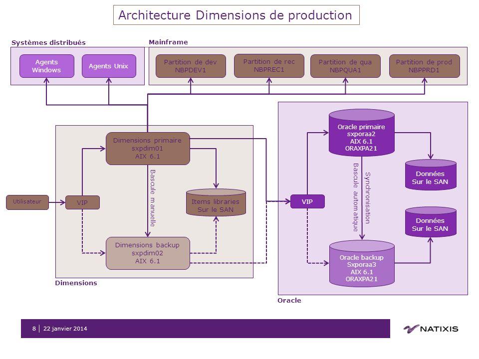 Architecture Dimensions de production