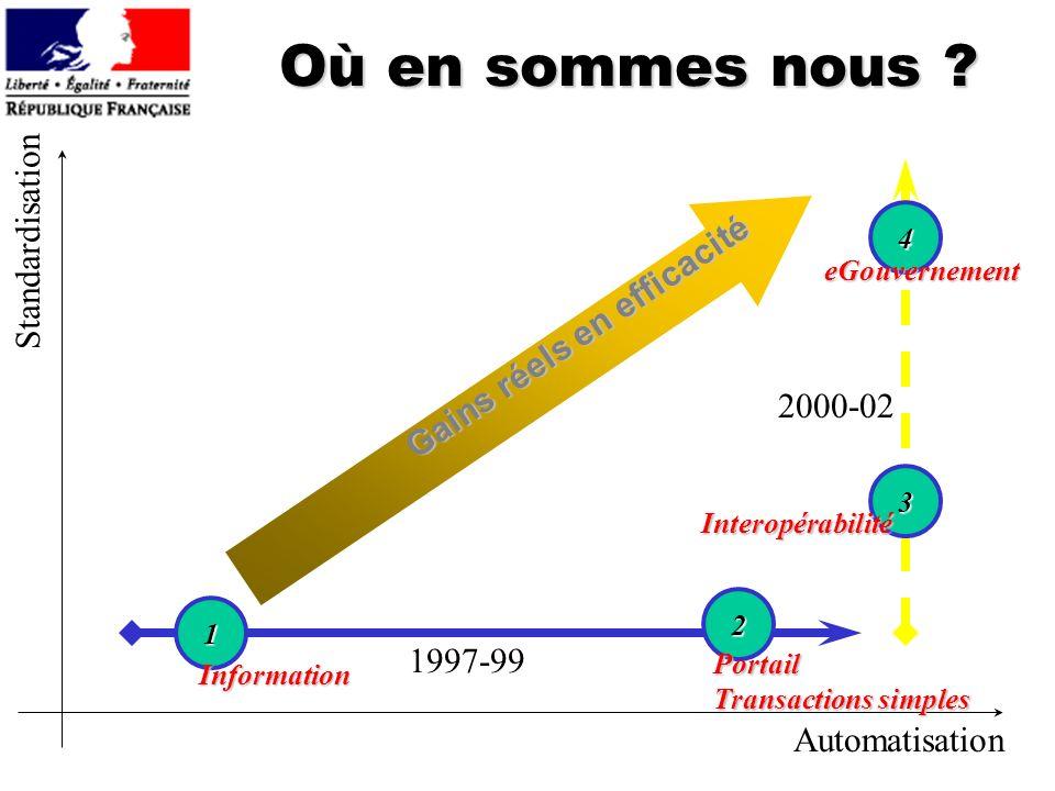 Où en sommes nous Standardisation Gains réels en efficacité 2000-02
