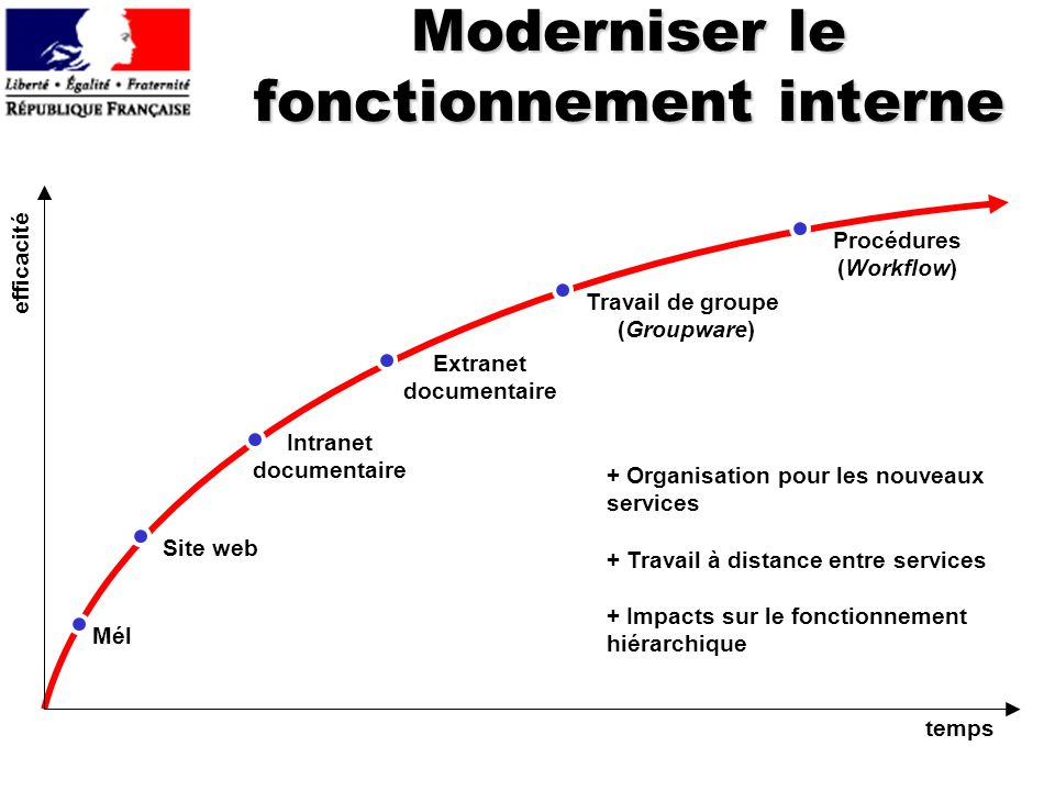 Moderniser le fonctionnement interne