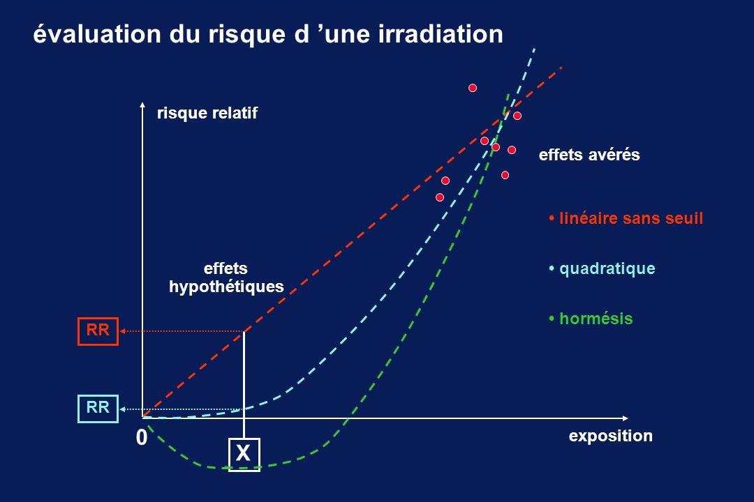 évaluation du risque d 'une irradiation