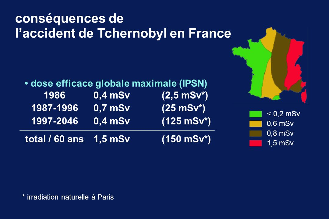 conséquences de l'accident de Tchernobyl en France