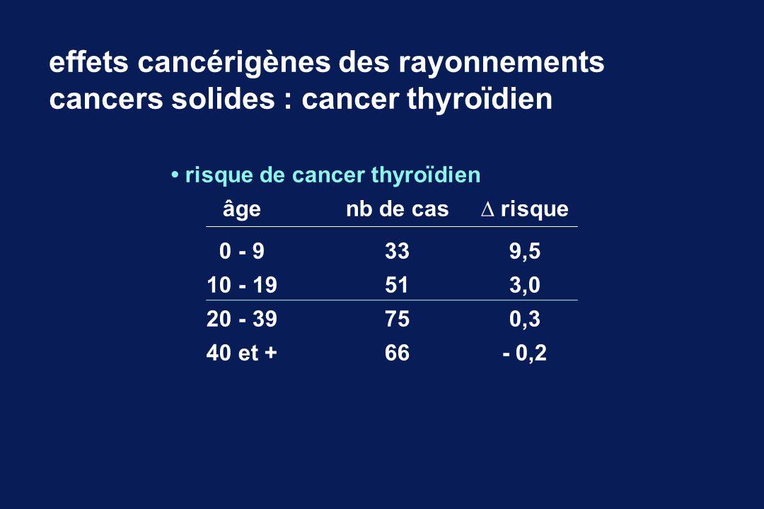effets cancérigènes des rayonnements
