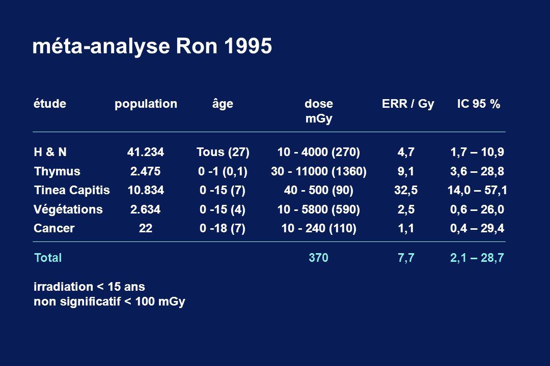 méta-analyse Ron 1995 étude population âge dose ERR / Gy IC 95 % mGy