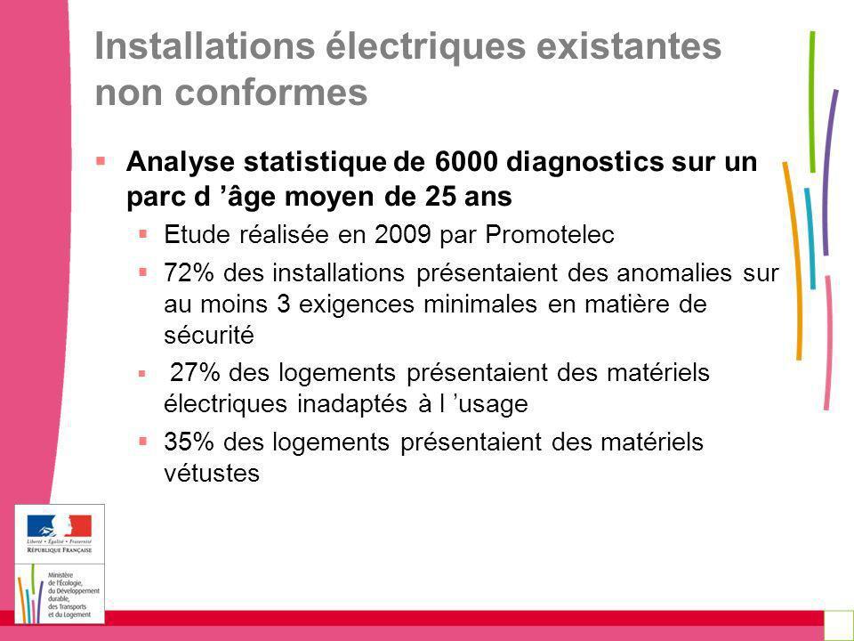 Installations électriques existantes non conformes