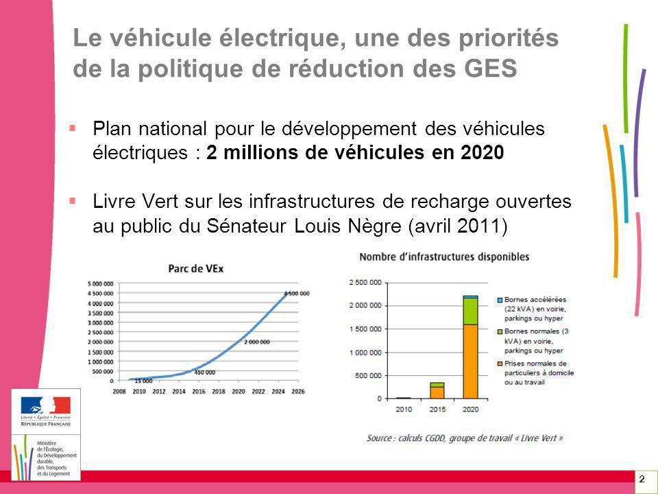 Le véhicule électrique, une des priorités de la politique de réduction des GES