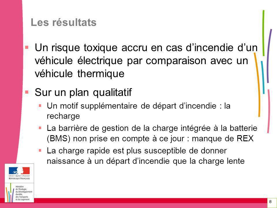 Les résultats Un risque toxique accru en cas d'incendie d'un véhicule électrique par comparaison avec un véhicule thermique.