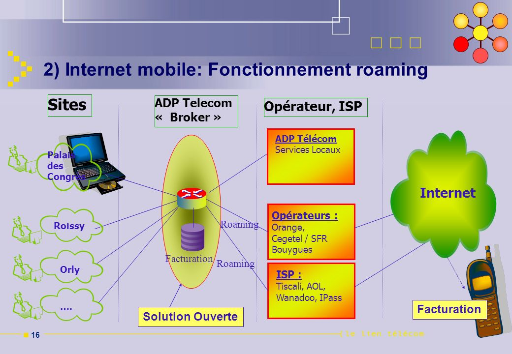 2) Internet mobile: Fonctionnement roaming
