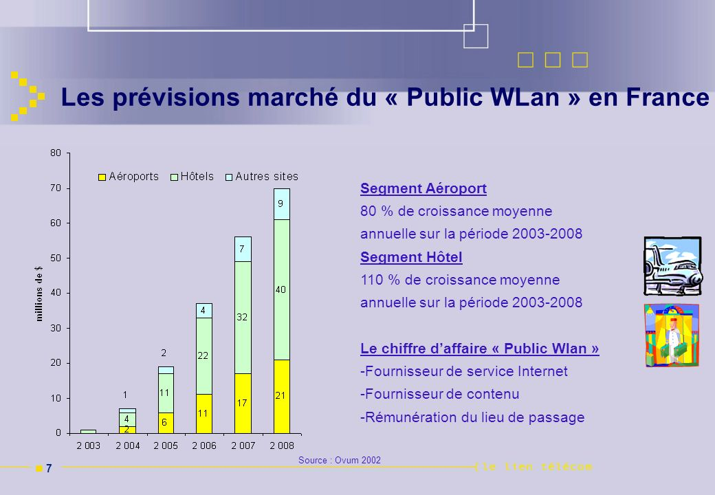 Les prévisions marché du « Public WLan » en France