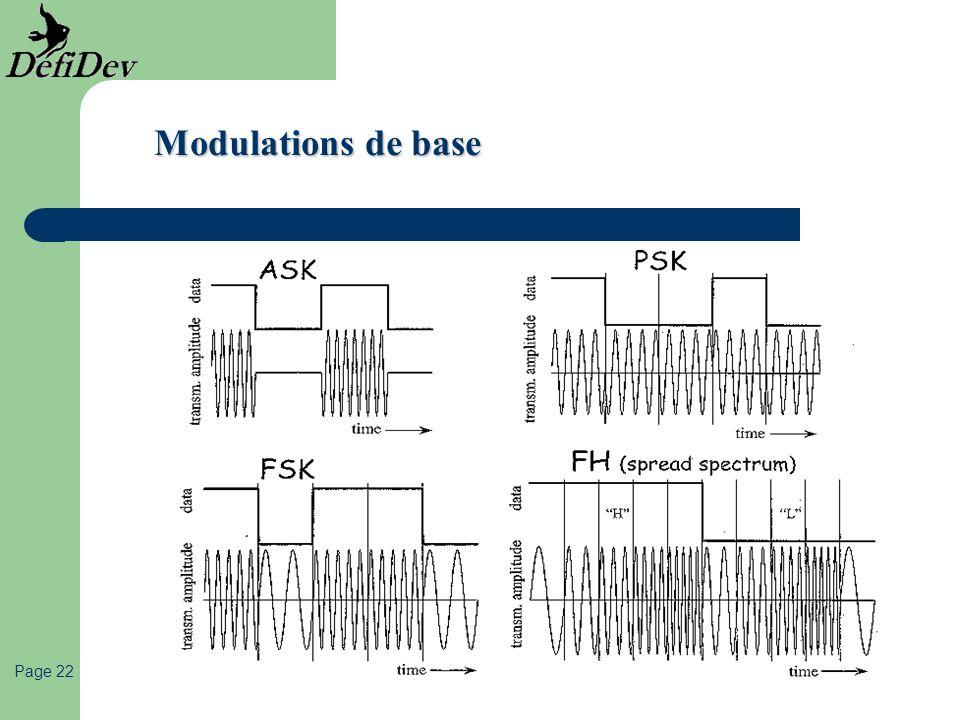 Modulations de base