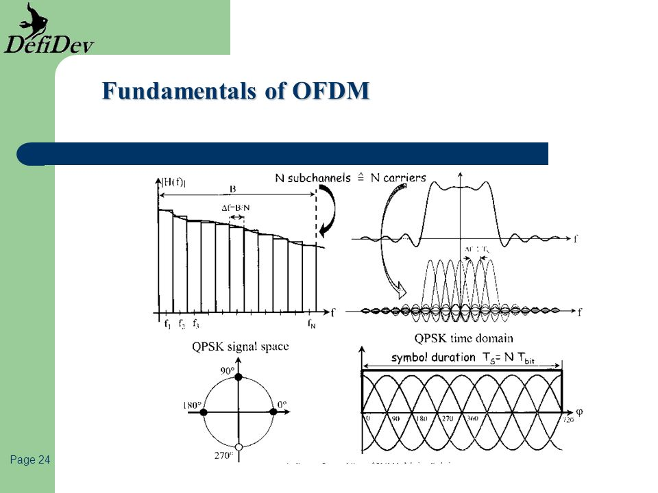 Fundamentals of OFDM