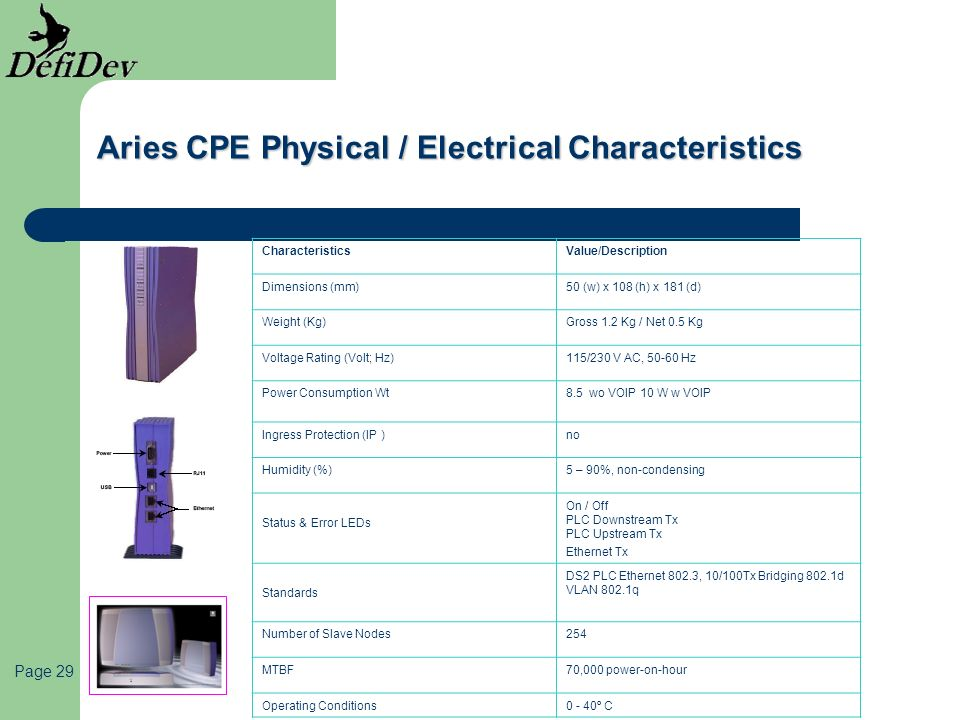 Aries CPE Physical / Electrical Characteristics