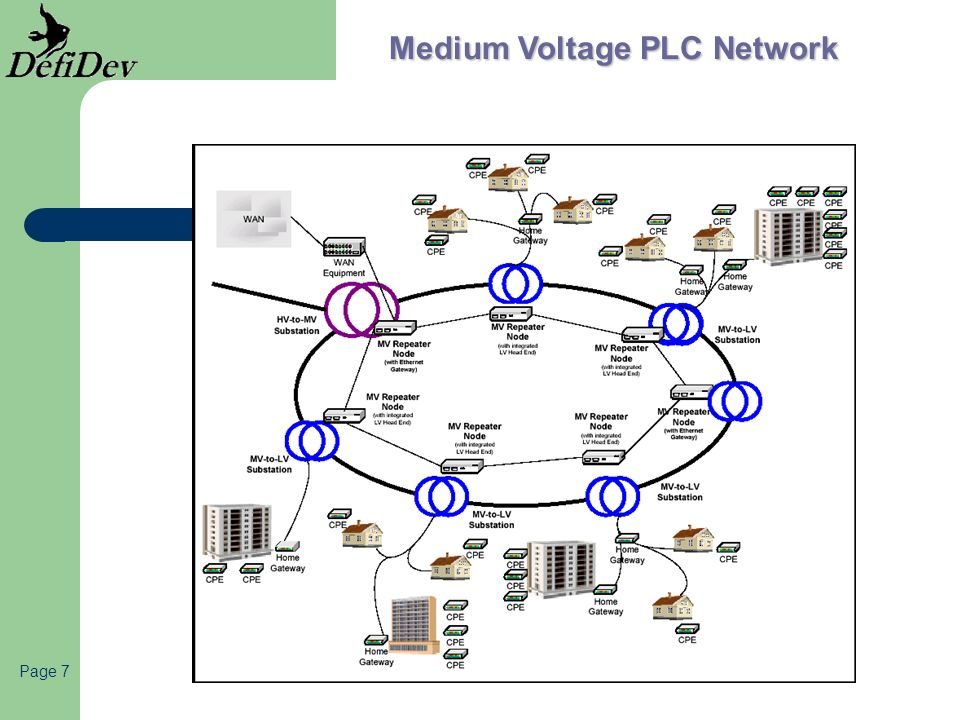 Medium Voltage PLC Network