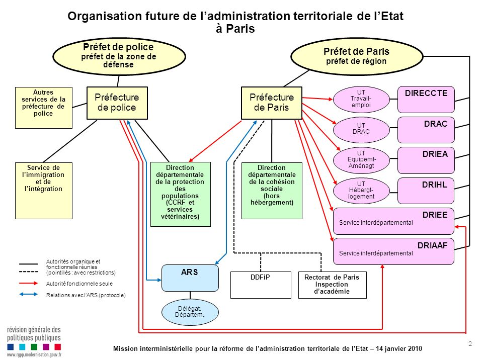 Organisation future de l'administration territoriale de l'Etat à Paris