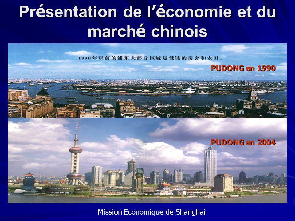 Présentation de l'économie et du marché chinois