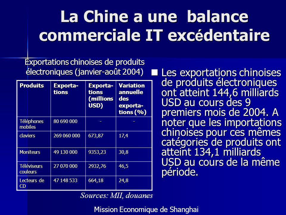 La Chine a une balance commerciale IT excédentaire