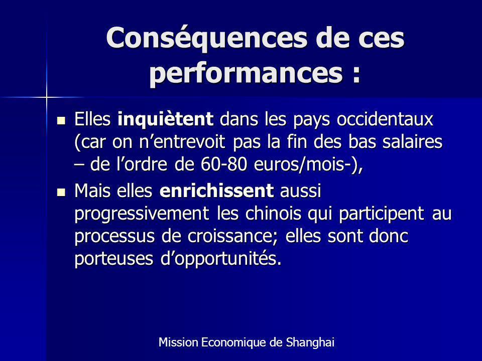 Conséquences de ces performances :