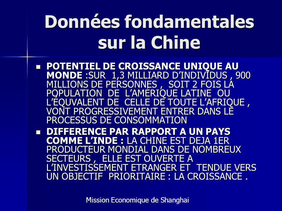 Données fondamentales sur la Chine