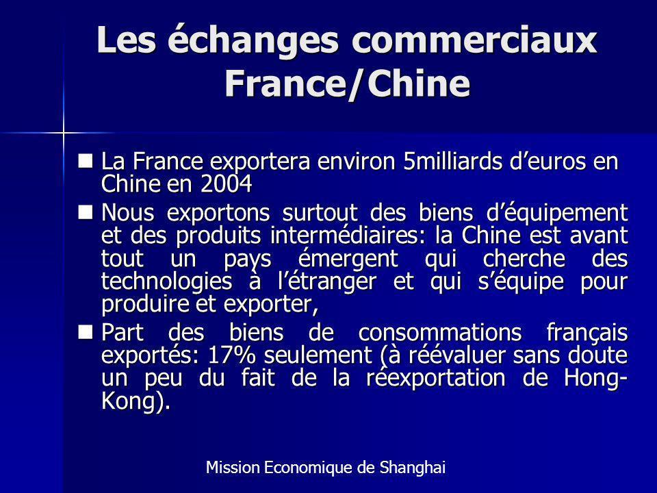 Les échanges commerciaux France/Chine