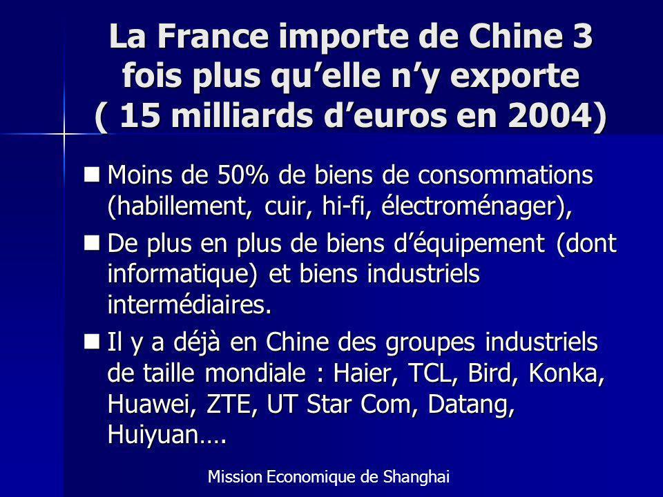 La France importe de Chine 3 fois plus qu'elle n'y exporte ( 15 milliards d'euros en 2004)