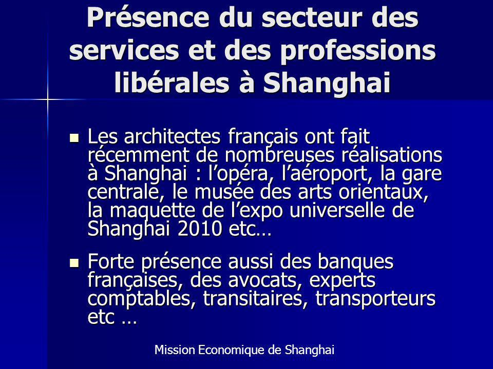 Présence du secteur des services et des professions libérales à Shanghai
