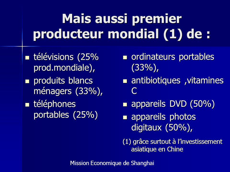 Mais aussi premier producteur mondial (1) de :