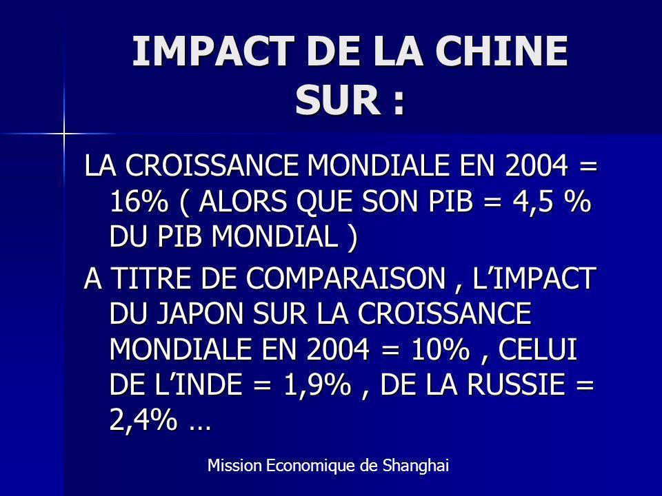 IMPACT DE LA CHINE SUR : LA CROISSANCE MONDIALE EN 2004 = 16% ( ALORS QUE SON PIB = 4,5 % DU PIB MONDIAL )