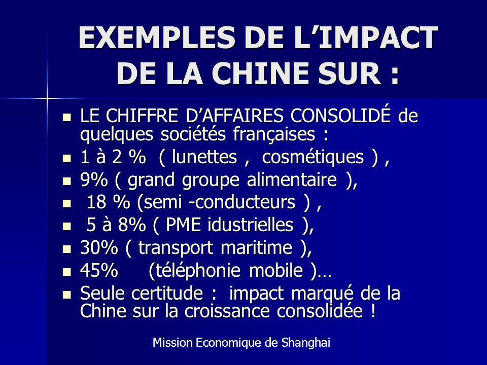 EXEMPLES DE L'IMPACT DE LA CHINE SUR :