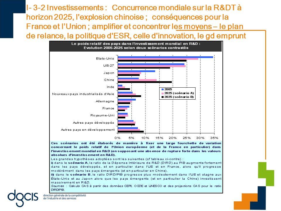 I- 3-2 Investissements : Concurrence mondiale sur la R&DT à horizon 2025, l explosion chinoise ; conséquences pour la France et l'Union ; amplifier et concentrer les moyens – le plan de relance, la politique d ESR, celle d innovation, le gd emprunt
