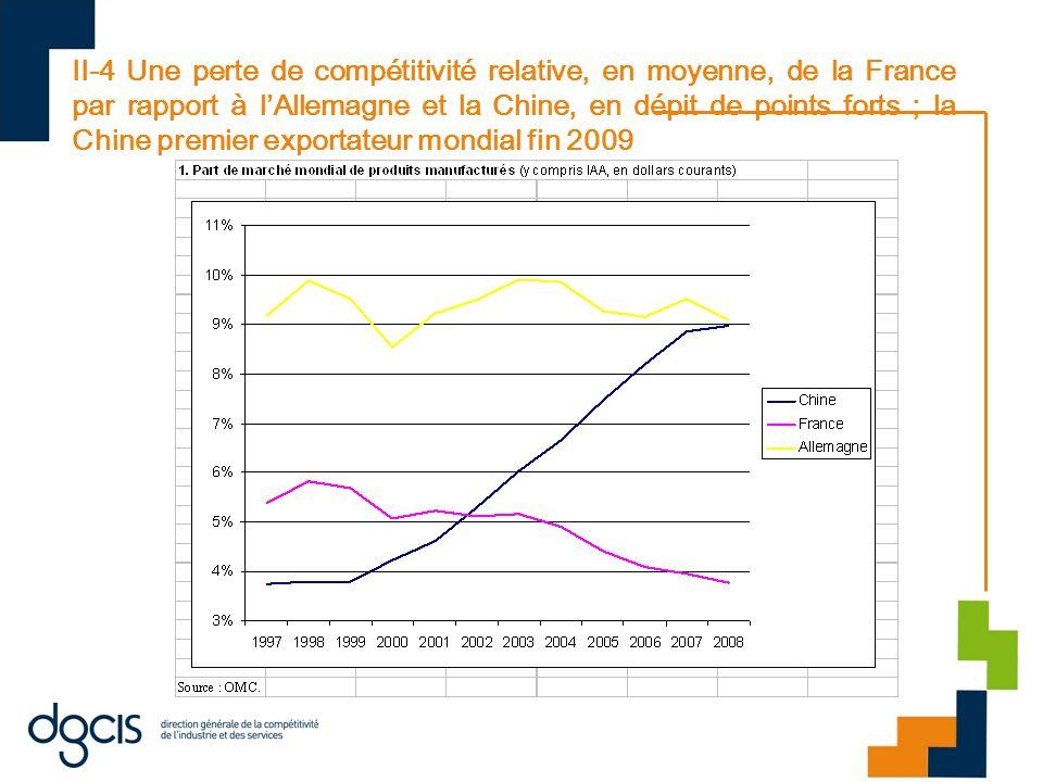 II-4 Une perte de compétitivité relative, en moyenne, de la France par rapport à l'Allemagne et la Chine, en dépit de points forts ; la Chine premier exportateur mondial fin 2009