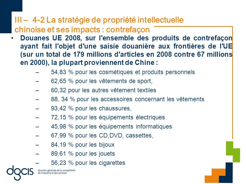 III – 4-2 La stratégie de propriété intellectuelle chinoise et ses impacts : contrefaçon