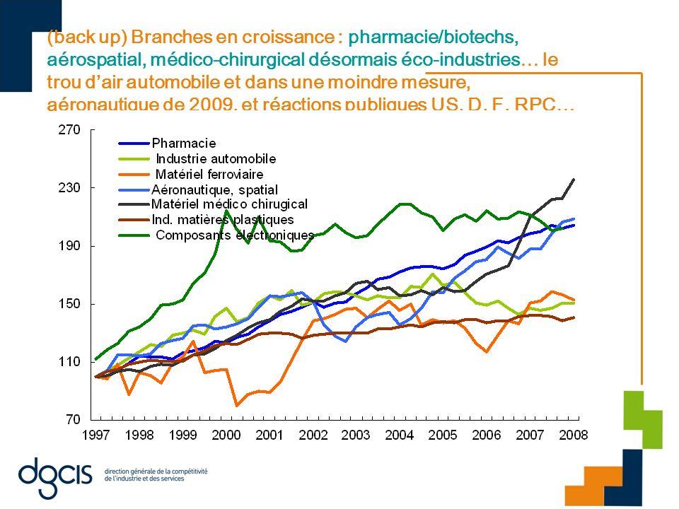 (back up) Branches en croissance : pharmacie/biotechs, aérospatial, médico-chirurgical désormais éco-industries… le trou d'air automobile et dans une moindre mesure, aéronautique de 2009, et réactions publiques US, D, F, RPC…