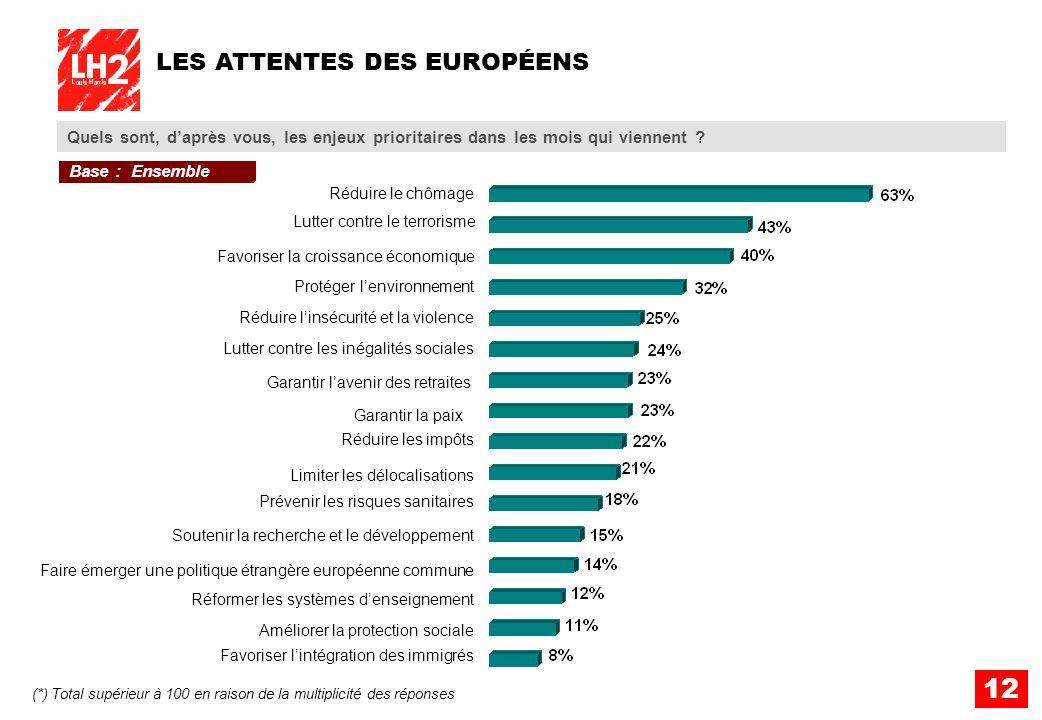 LES ATTENTES DES EUROPÉENS