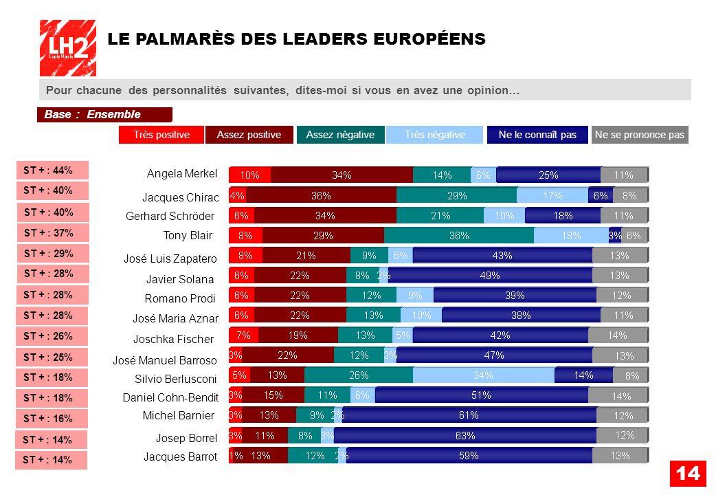 LE PALMARÈS DES LEADERS EUROPÉENS