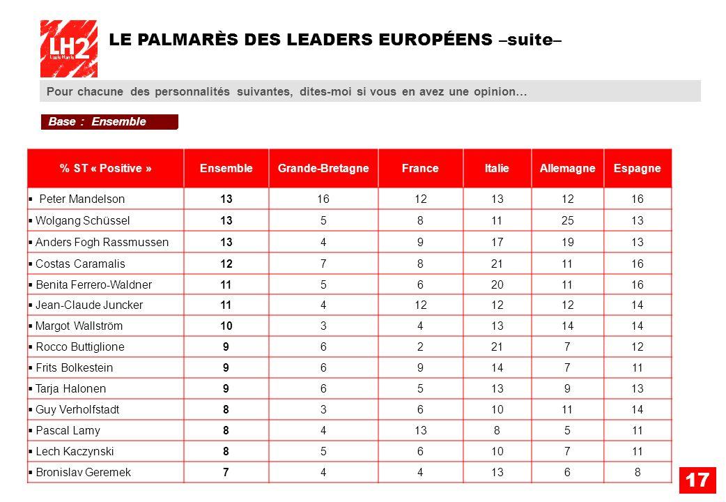 LE PALMARÈS DES LEADERS EUROPÉENS –suite–