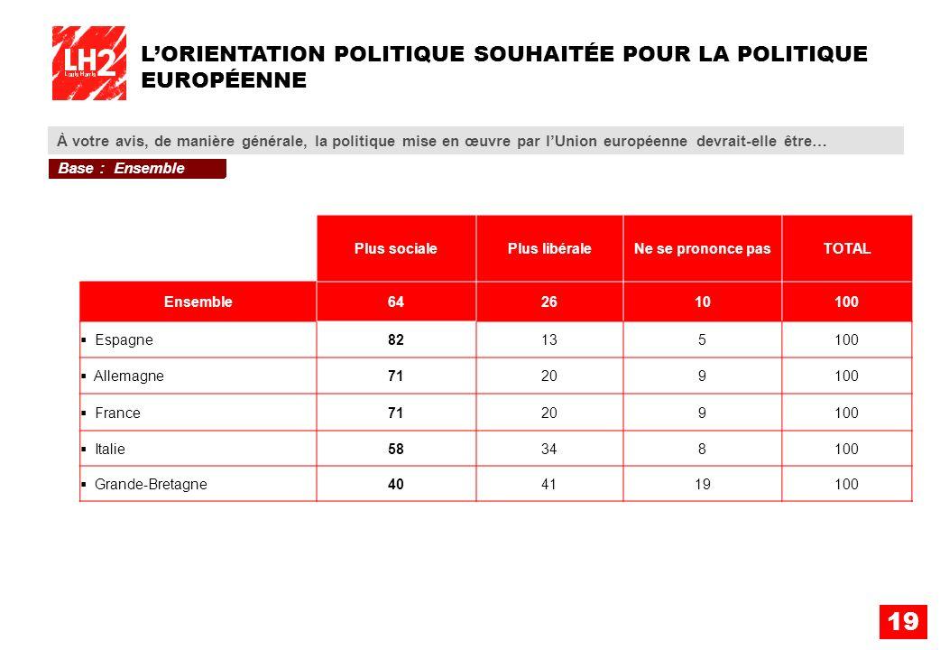 L'ORIENTATION POLITIQUE SOUHAITÉE POUR LA POLITIQUE EUROPÉENNE