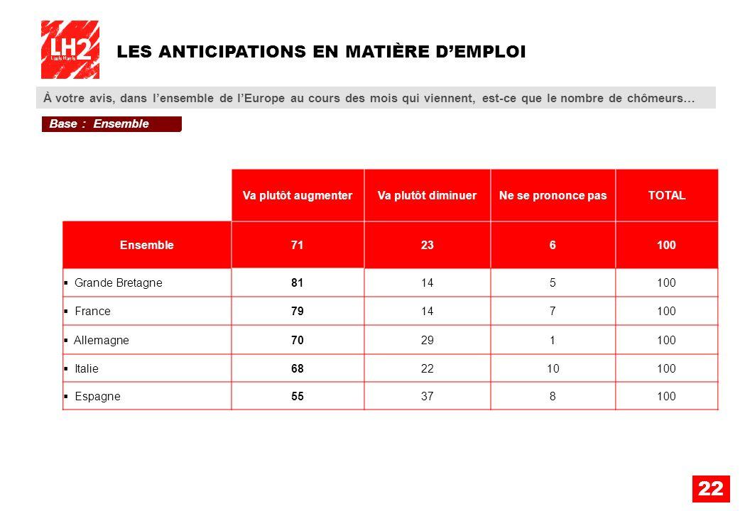 LES ANTICIPATIONS EN MATIÈRE D'EMPLOI