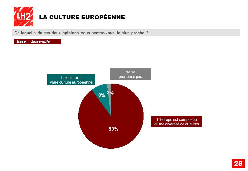 LA CULTURE EUROPÉENNE De laquelle de ces deux opinions vous sentez-vous le plus proche Base : Ensemble.